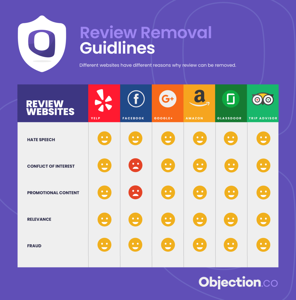 new review qualifications table